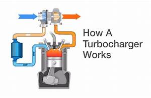 The working principle of a Turbocharger Works engine ...