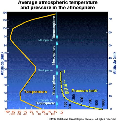atmosphere structure pressure temperature height vertical different air earth changes relationship stratosphere between troposphere scale profile wind figure homework meteorology