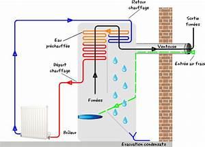 Meilleur Chaudiere Gaz : meilleur marque chaudiere gaz condensation michel serrurerie ~ Melissatoandfro.com Idées de Décoration