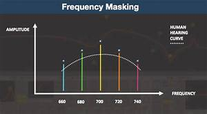 What Is Frequency Masking