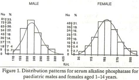 serum alkaline phosphatase in apparently healthy karachi population