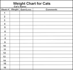 Printable Weight Loss Chart Template