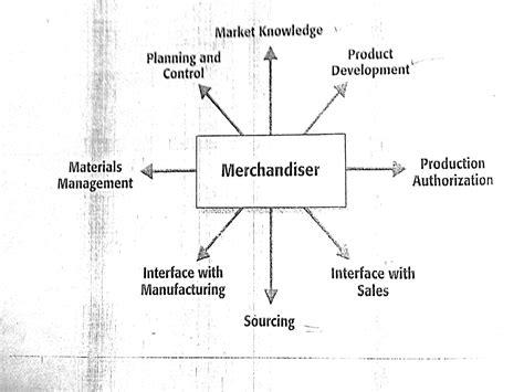 Apparel Merchants Blog Role Of Merchandiser