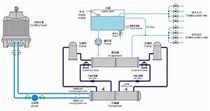 Cold Water Machine Manufacturers To Analyze The Structure