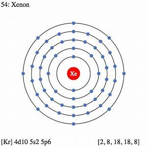Xe Xenon – Element Information, Facts, Properties, Trends ...