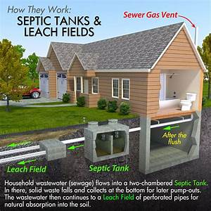 Wiring Diagram Database  How To Plumb A Septic Tank Diagram