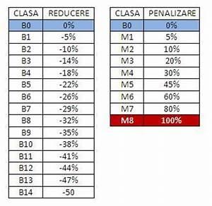 Calcul Coefficient Bonus Malus : cel mai ieftin rca ~ Gottalentnigeria.com Avis de Voitures