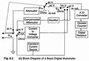 Dmm Digital Multimeter Block Diagram - efcaviation.com
