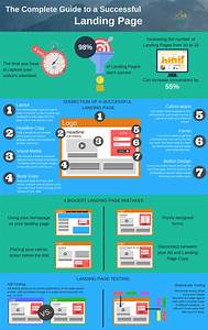 Infographic  The Complete Guide To A Successful Landing