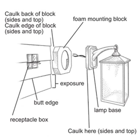 How Install Exterior Sconce Electrical Plumbing