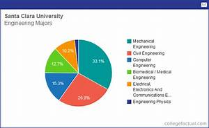 Info on Engineering at Santa Clara University: Grad ...