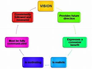 Elements of a good mission statement