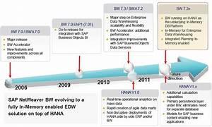 The SAP Run Better Tour – BW Roadmap | SAP Blogs