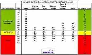 Wand Feuchtigkeit Messen : protimeter shkwissen haustechnikdialog ~ Lizthompson.info Haus und Dekorationen