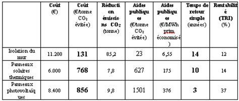 comparatif 233 nergie solaire et isolation les 233 nergies renouvelables