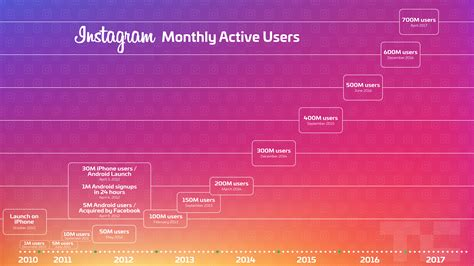 instagram s growth speeds up as it hits 700 million users