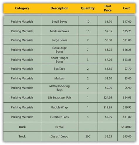 cost estimate 12 budget planning project management