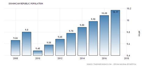 republic population 1960 2018 data chart
