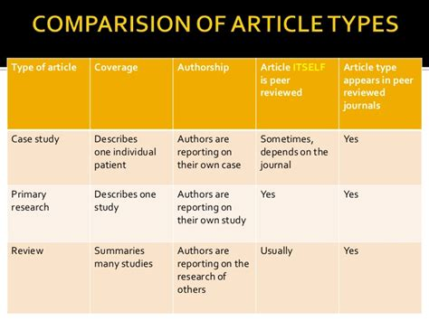 Article Types Review