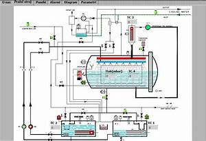 Automating A Washing Machine Line Using Labview And Compactrio - Solutions