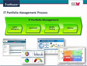Webcast  Reduce Costs By Application Portfolio Management With Aris
