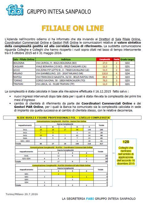 Intesa San Paolo La Spezia by Fol Filiale On Line