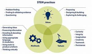 Why Stem Practices Should Be Taught Across The Entire Curriculum