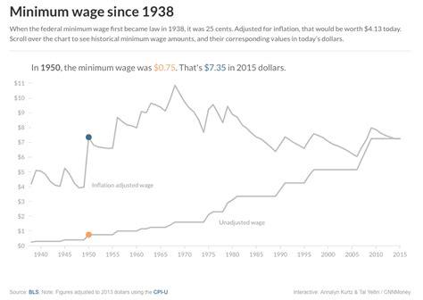 minimum wage   understand  reality sociology toolbox