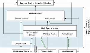 File Diagram Of The Court System Of England And Wales 2014
