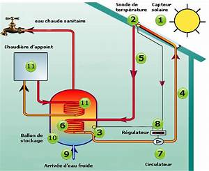 Fonctionnement Ballon D Eau Chaude : capteurs chauffe eau solaire production d 39 eau chaude ~ Dailycaller-alerts.com Idées de Décoration