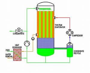 Mechanical Vapor Recompression  Mvr  Evaporative