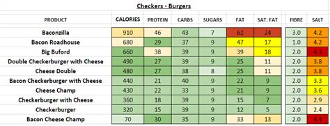 checkers nutrition information  calories full menu