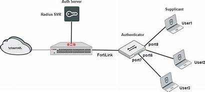 Cookbook Fortinet Administration Guide Fortigate Authentication Docs