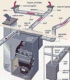 Duct Diagrams