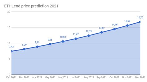 Here is our top 10 based on reviews of 60+ crypto trading platforms in the world. ETHLend price prediction 2018 - 2022 | ETHLend forecast ...