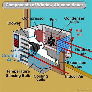 How Does Air Conditioner Work  Explained
