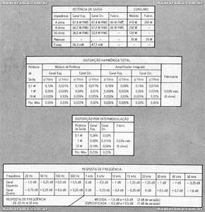Receiver Gradiente Model 1660 Super Class A   Jvc
