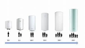 Cumulus 50 Litres : comment choisir son chauffe eau lectrique accumulation ~ Melissatoandfro.com Idées de Décoration
