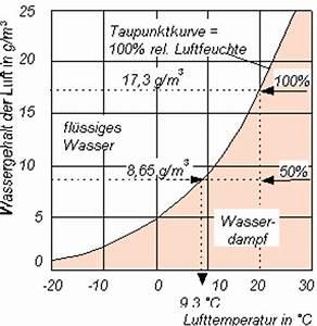 Luftfeuchtigkeit Temperatur Tabelle : willkommen bei ~ Lizthompson.info Haus und Dekorationen