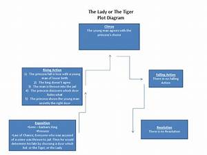 Plot Diagram For The Lady Or The Tiger