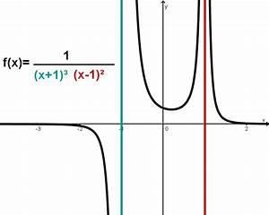 Grenzwert Einer Reihe Berechnen : asymptote berechnen ~ Themetempest.com Abrechnung