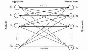 Network Diagram For Transportation Problem The Objective
