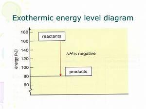 Bonds And Energy - Presentation Chemistry