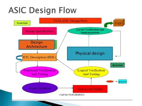 Career options for ECE engineers in VLSI and Embedded ...