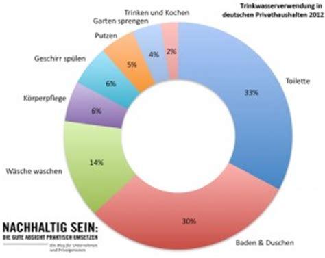wasserverbrauch deutschland 2016 der pro kopf wasserverbrauch in deutschland eine 220 bersicht