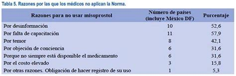 Cytotec Uso Correcto Regulación Del Uso Obstétrico Del Misoprostol En Los Países De América Latina Y El Caribe