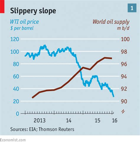oil conundrum oil   economy