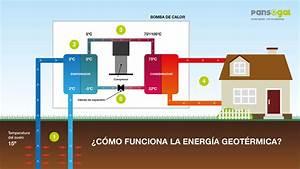 Todo lo que hay que saber sobre geotermia si se plantea aprovecharla geotermiaonline