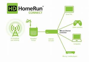 Hdhomerun Connect From Silicondust Networked Dual Ota Atsc