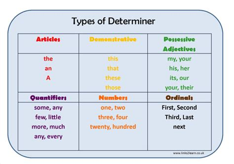 Types Of Determiner Learning Mat By Erictviking  Teaching Resources Tes